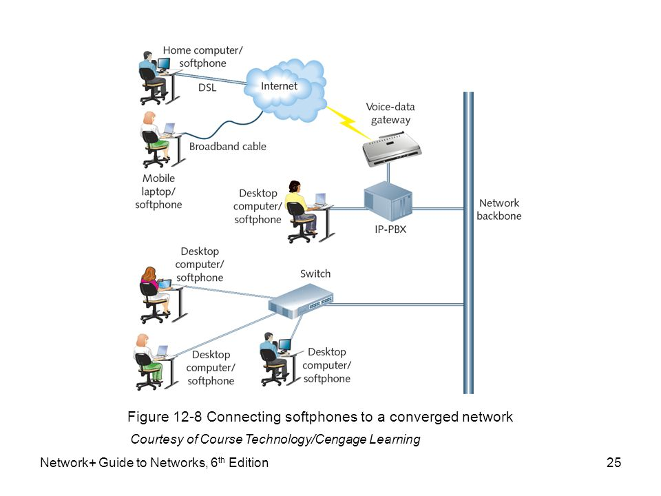 Figure 12-8 Connecting softphones to a converged network