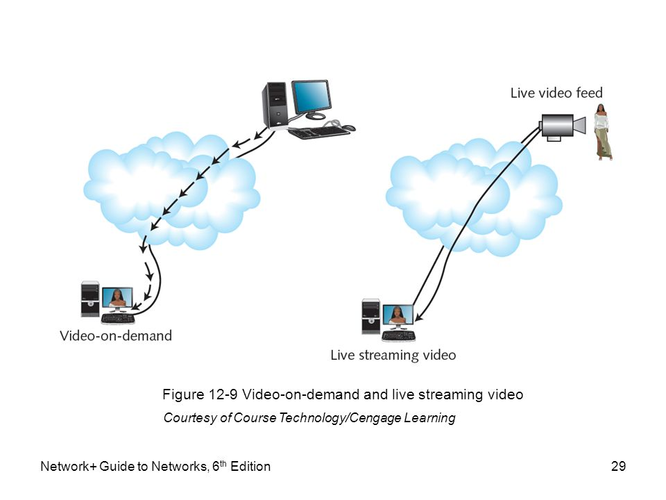 Figure 12-9 Video-on-demand and live streaming video