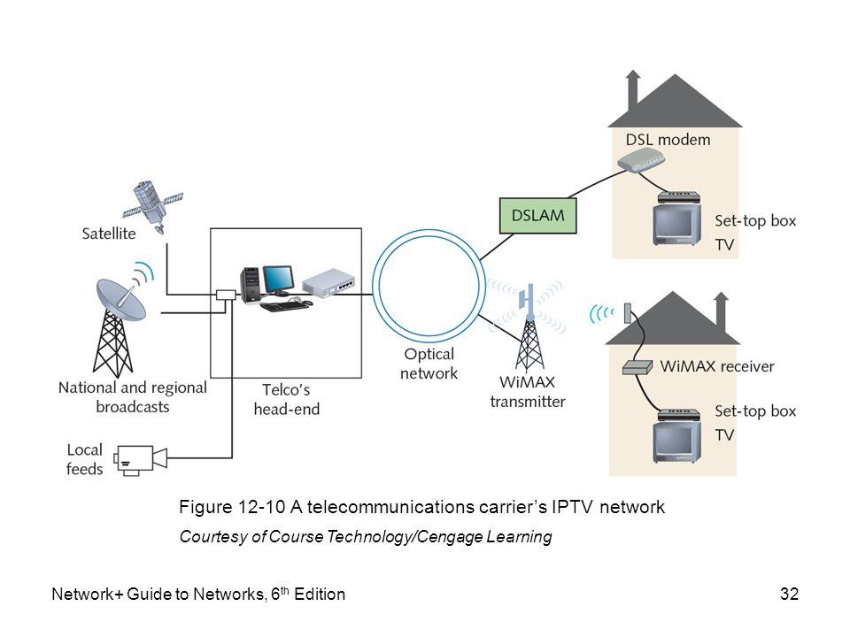 Figure 12-10 A telecommunications carrier's IPTV network