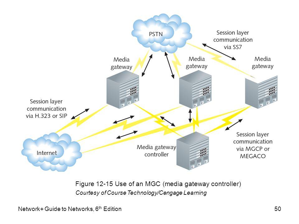 Figure 12-15 Use of an MGC (media gateway controller)