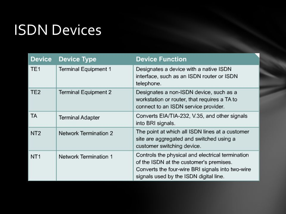 ISDN Devices