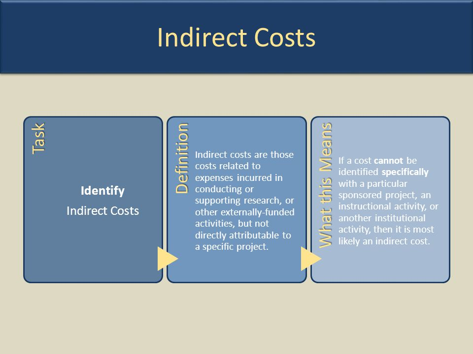 Indirect Costs Task Definition What this Means Identify Indirect Costs
