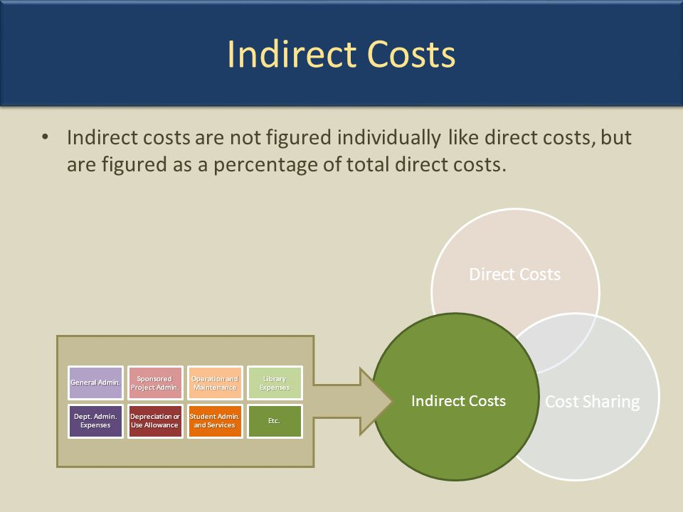 Indirect Costs Indirect costs are not figured individually like direct costs, but are figured as a percentage of total direct costs.