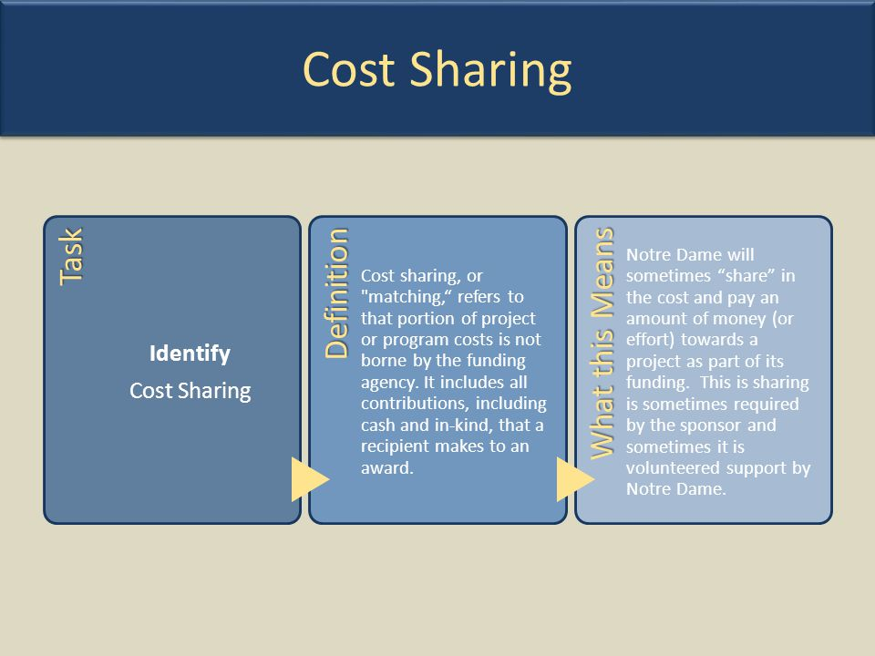 Cost Sharing Task Definition What this Means Identify Cost Sharing