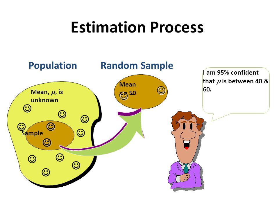 Estimation Process Population Random Sample             