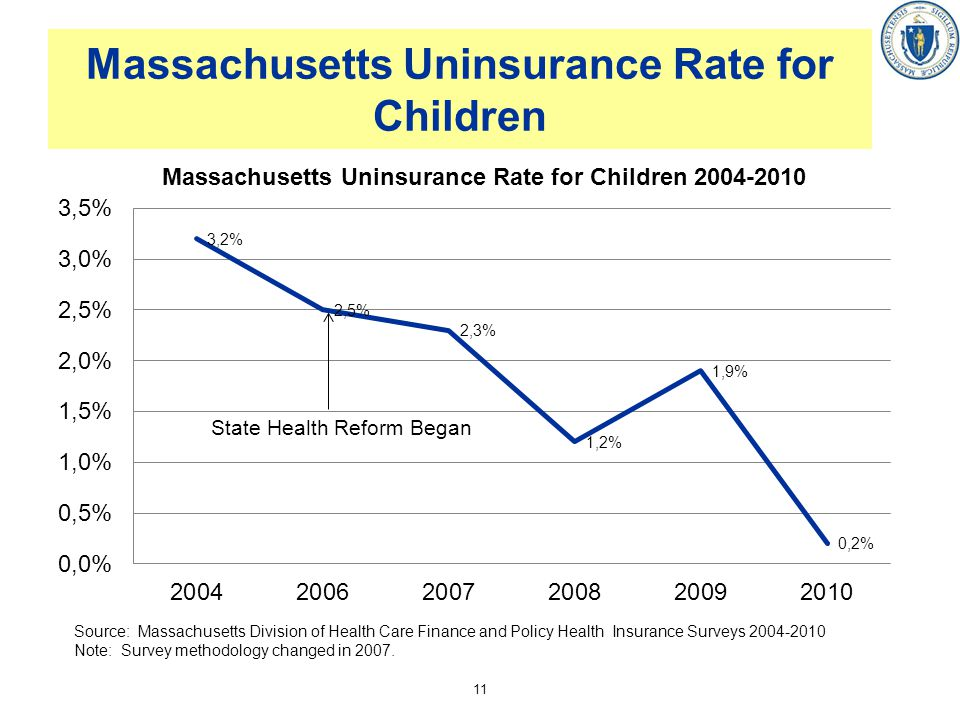 Massachusetts Uninsurance Rate for Children