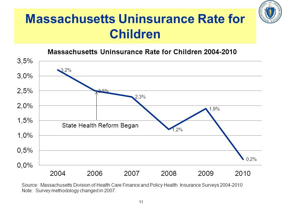 Massachusetts Uninsurance Rate for Children