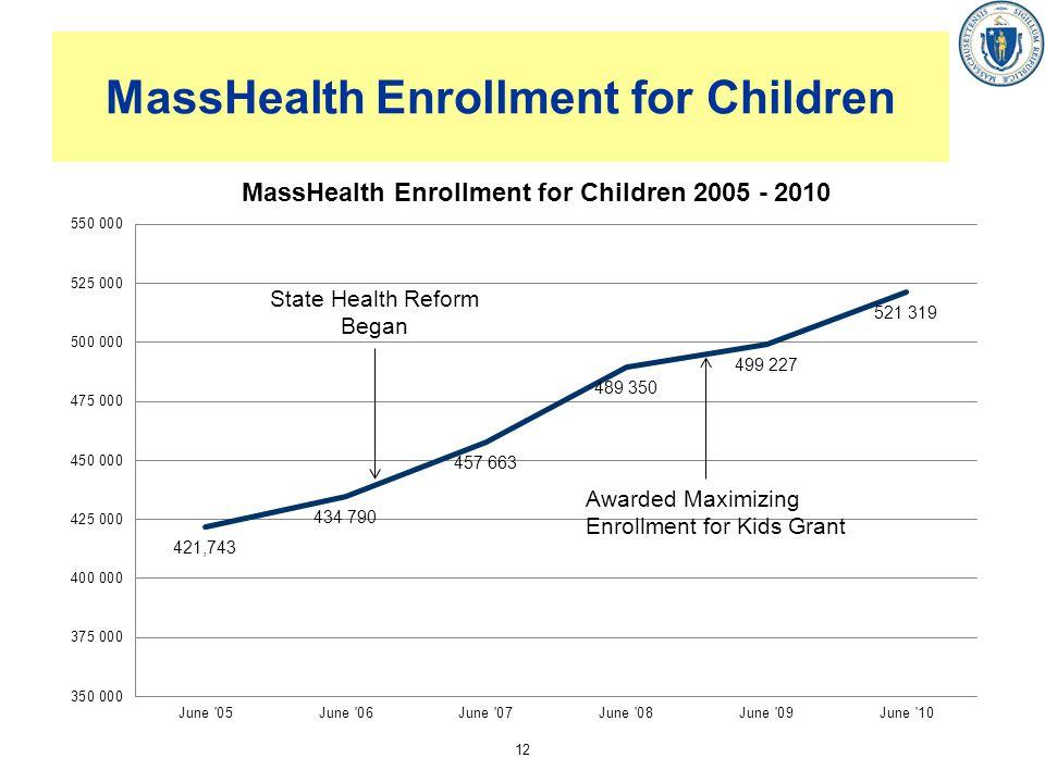 MassHealth Enrollment for Children