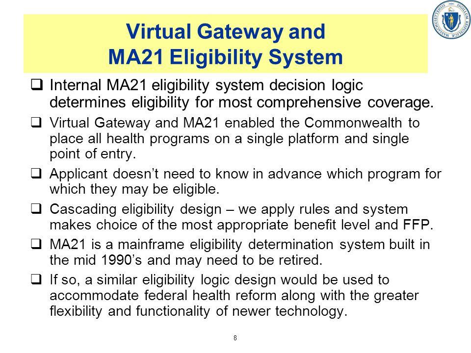 Virtual Gateway and MA21 Eligibility System