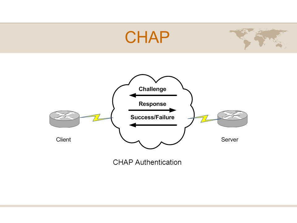 CHAP CHAP Authentication