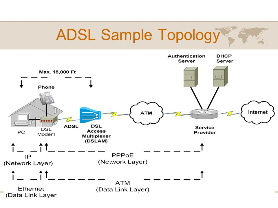 ADSL Sample Topology