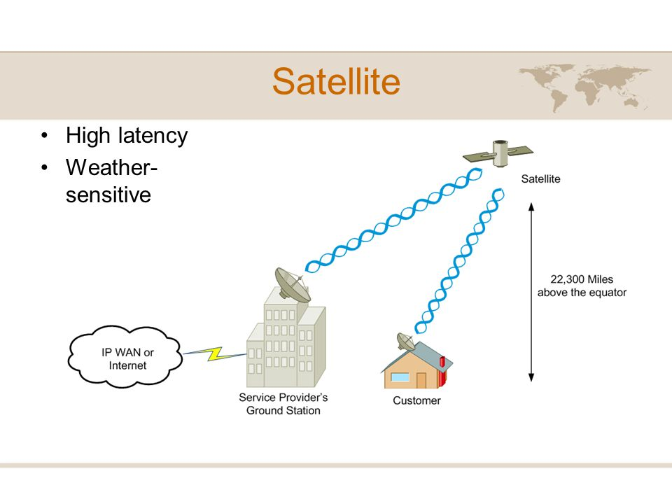 Satellite High latency Weather-sensitive