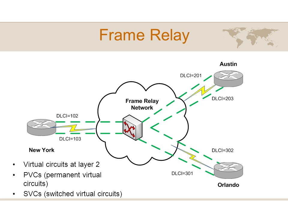 Frame Relay Virtual circuits at layer 2
