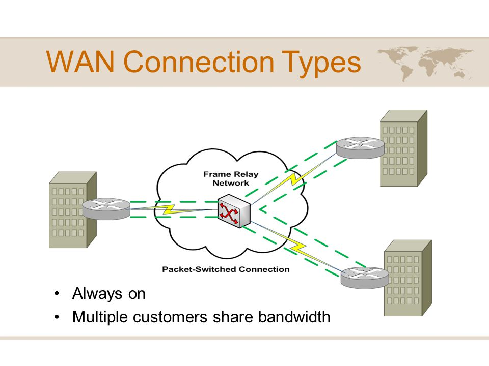 WAN Connection Types Always on Multiple customers share bandwidth