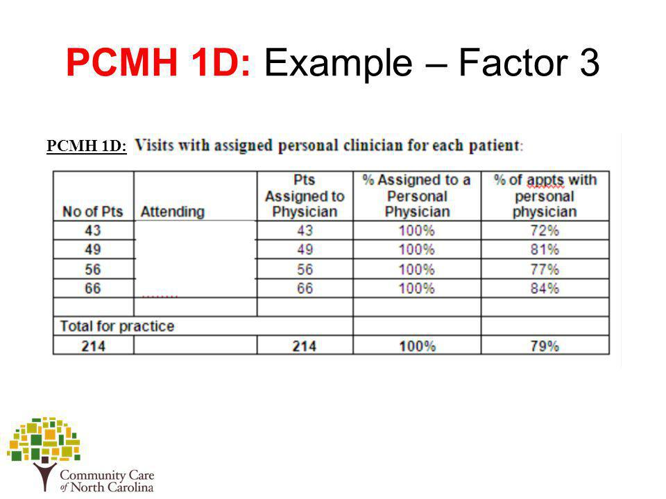 PCMH 1D: Example – Factor 3