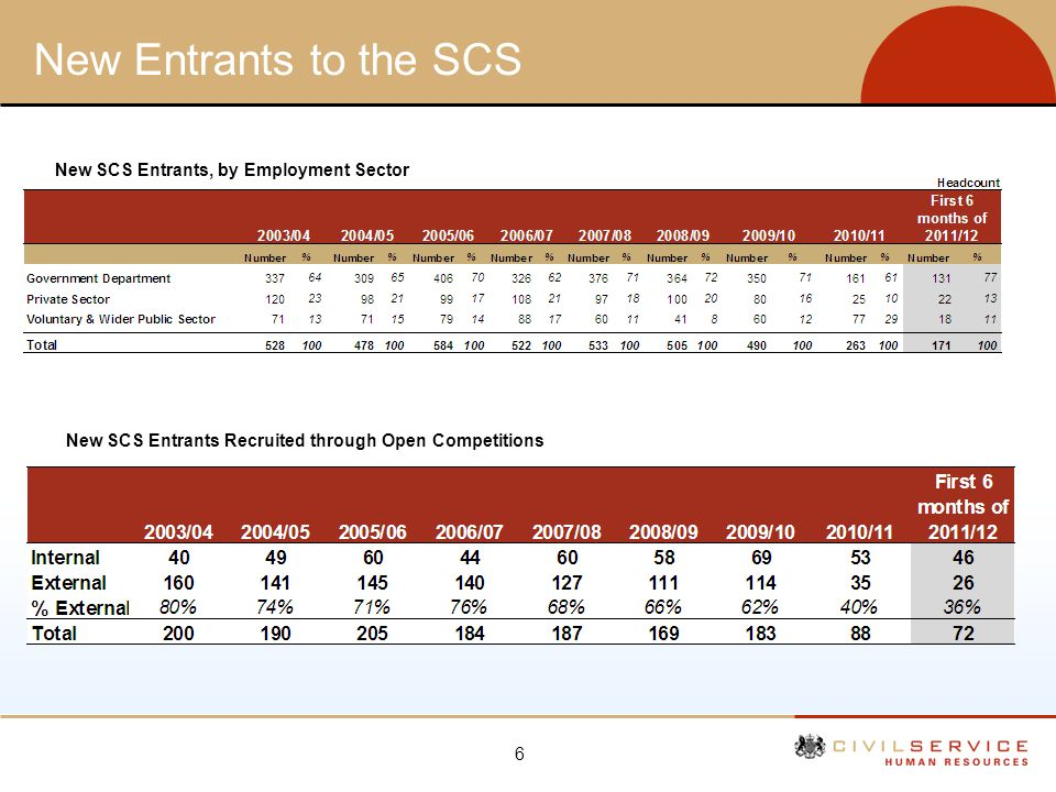New Entrants to the SCS New SCS Entrants, by Employment Sector