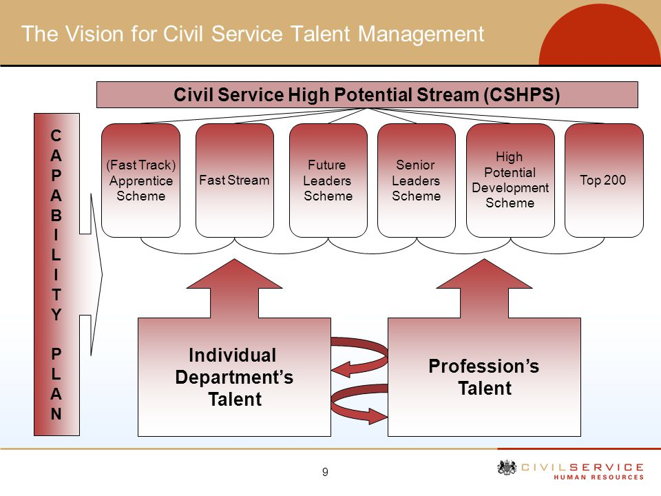 The Vision for Civil Service Talent Management