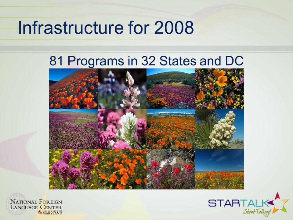 81 Programs in 32 States and DC