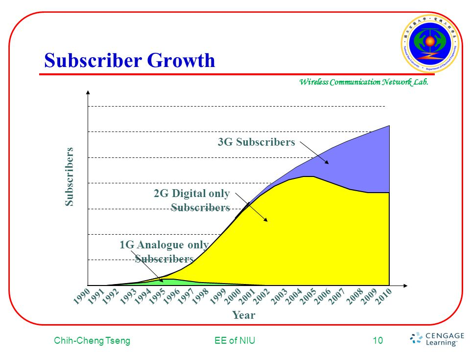 1G Analogue only Subscribers