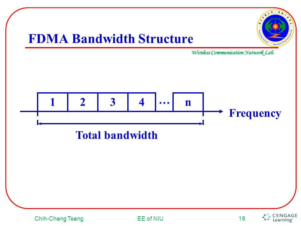 FDMA Bandwidth Structure