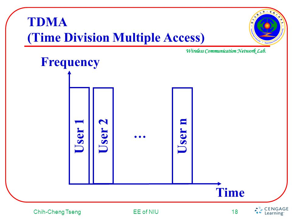 TDMA (Time Division Multiple Access)