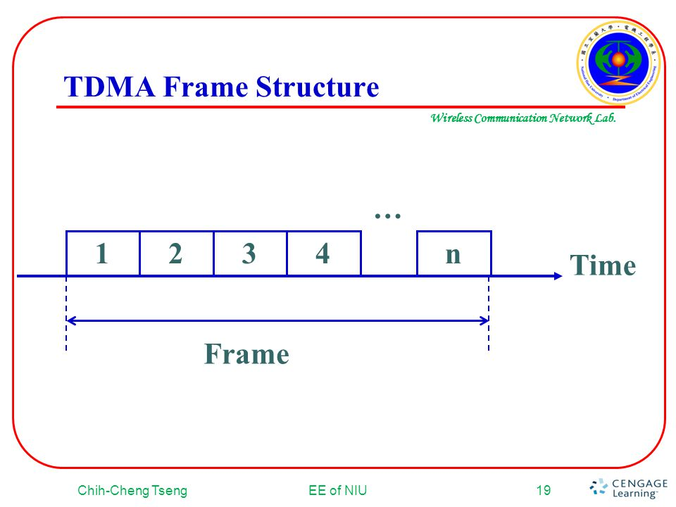 TDMA Frame Structure … Time Frame 1 2 3 4 n Chih-Cheng Tseng EE of NIU