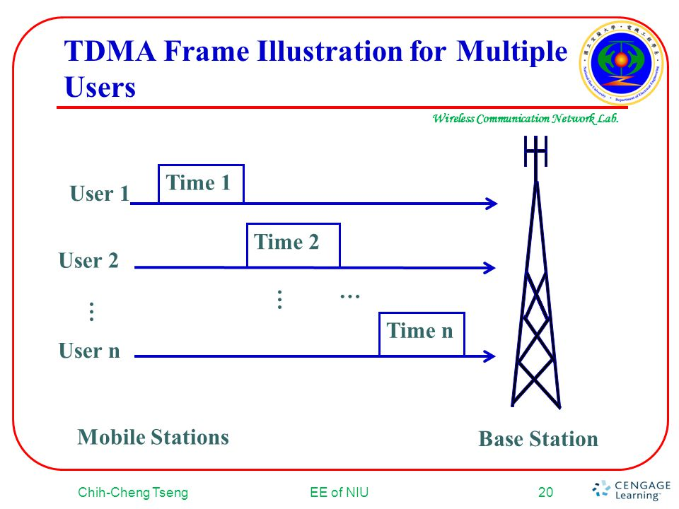 TDMA Frame Illustration for Multiple Users