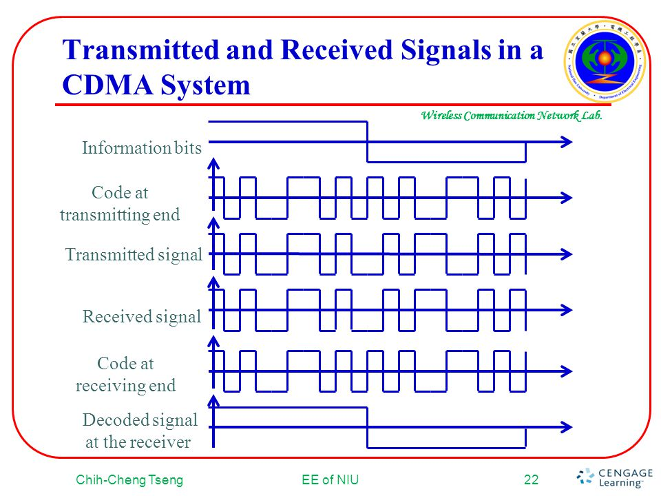 Transmitted and Received Signals in a CDMA System