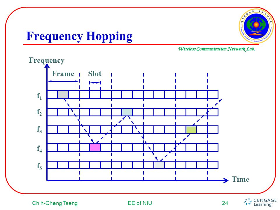 Frequency Hopping Frequency f5 f4 f3 f2 f1 Frame Slot Time