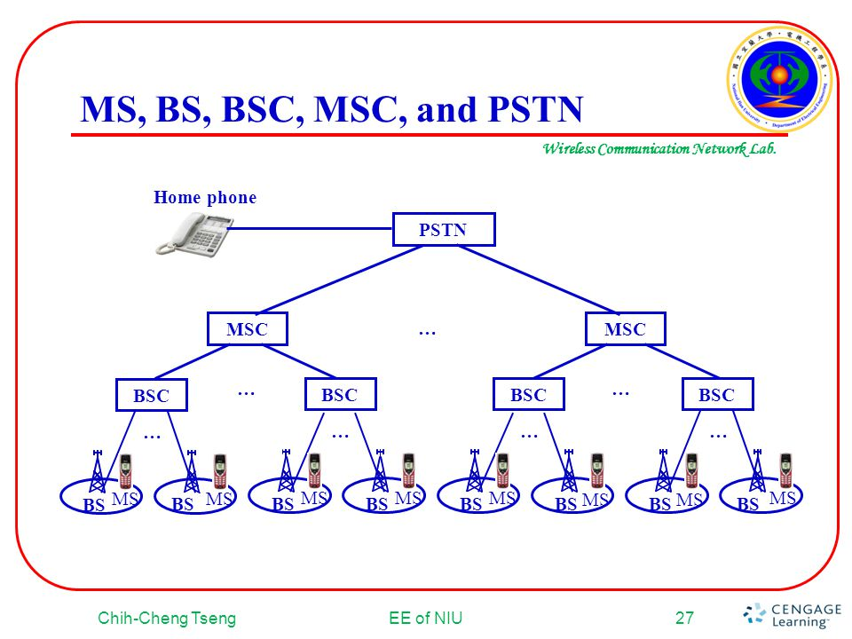 MS, BS, BSC, MSC, and PSTN Home phone PSTN MSC BSC … MS BS