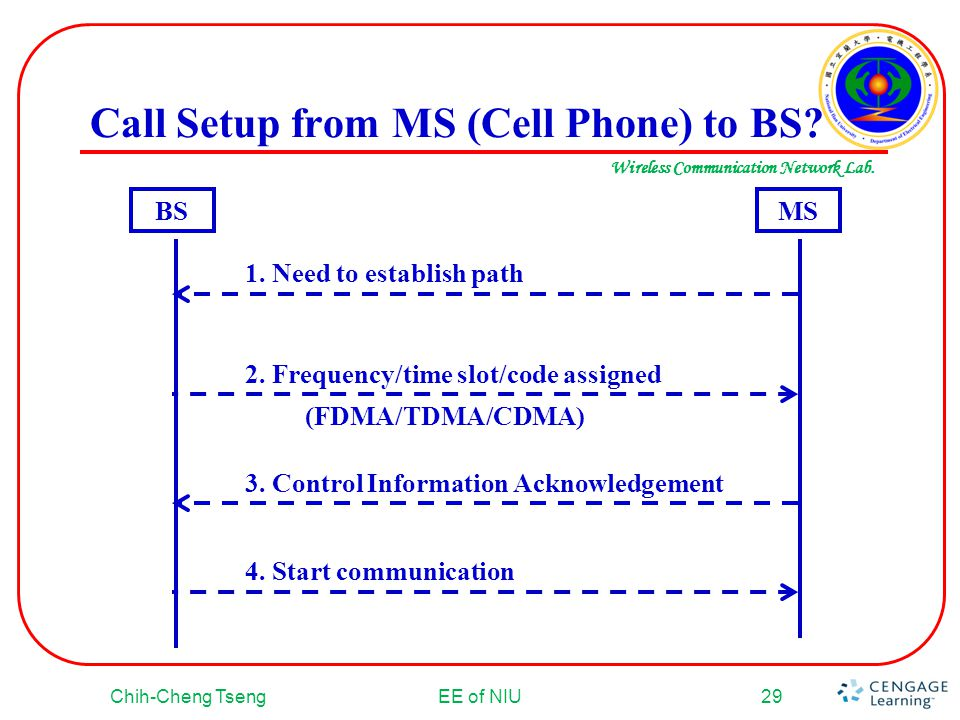 Call Setup from MS (Cell Phone) to BS