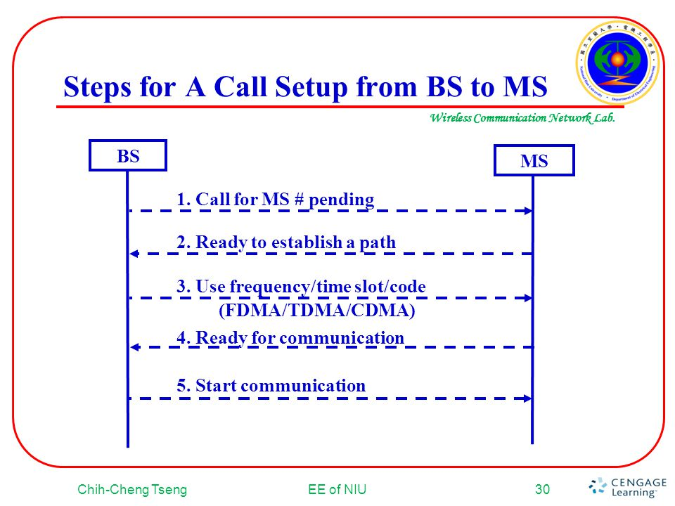 Steps for A Call Setup from BS to MS