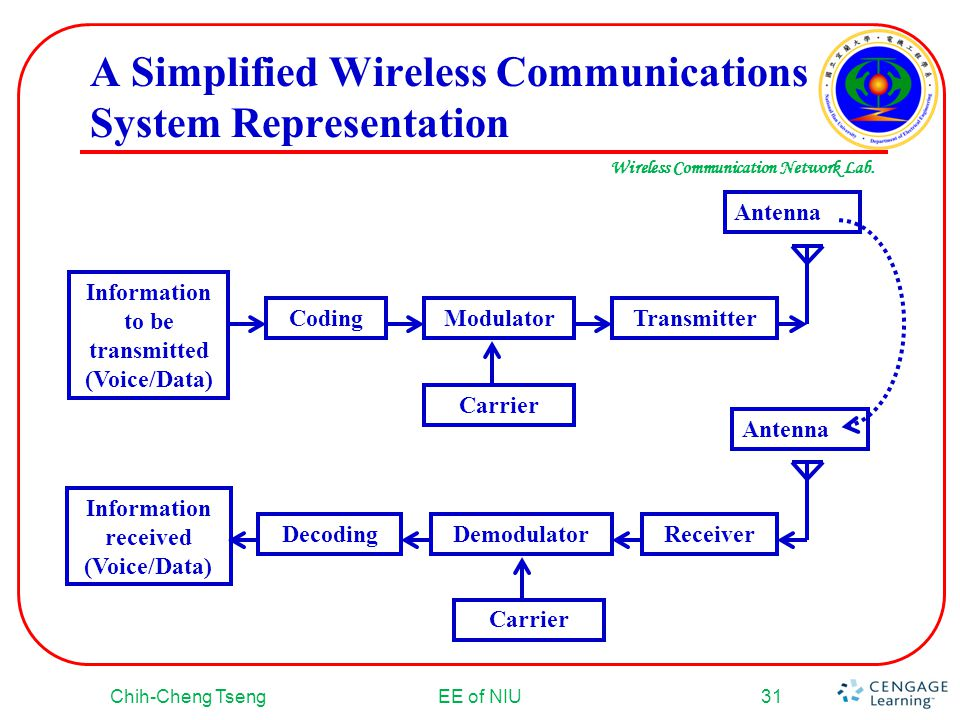 A Simplified Wireless Communications System Representation