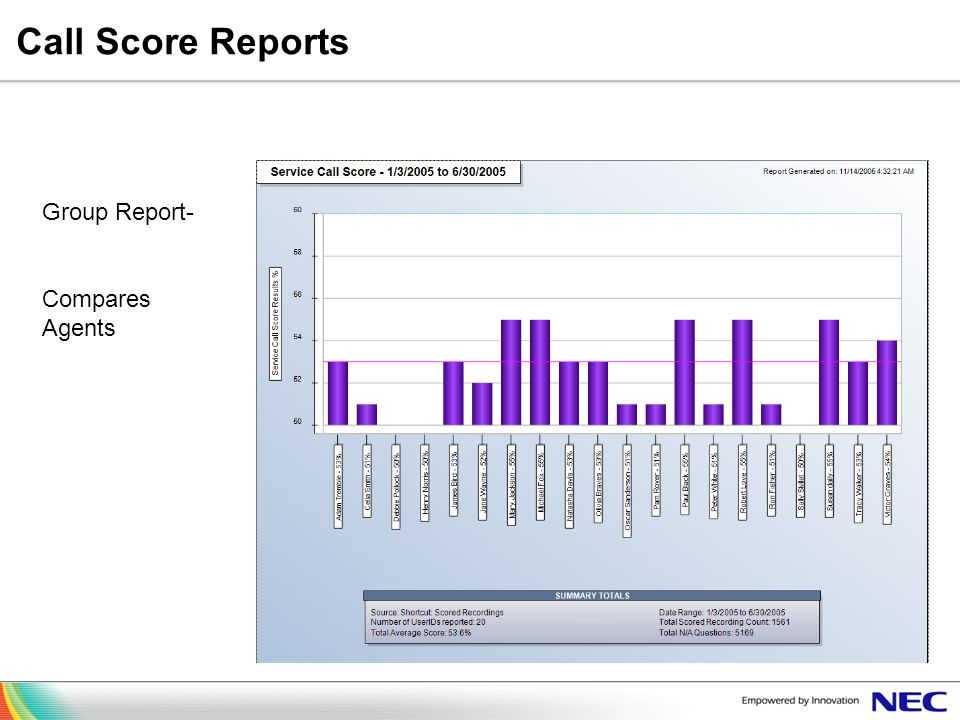 Call Score Reports Group Report- Compares Agents