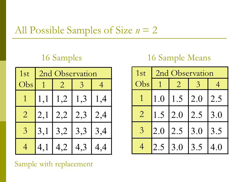 All Possible Samples of Size n = 2