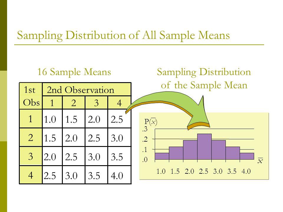 Sampling Distribution of All Sample Means