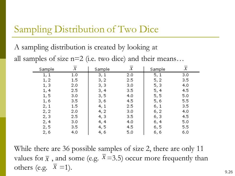 Sampling Distribution of Two Dice