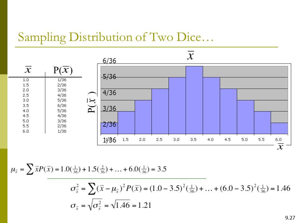 Sampling Distribution of Two Dice…