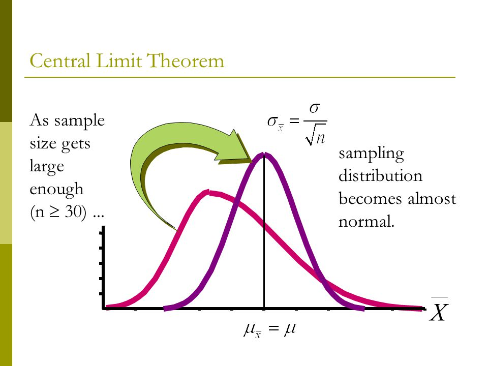 X Central Limit Theorem As sample size gets large enough (n  30) ...