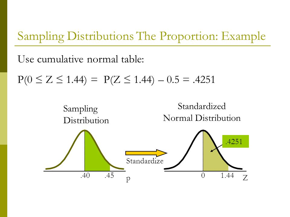 Sampling Distributions The Proportion: Example