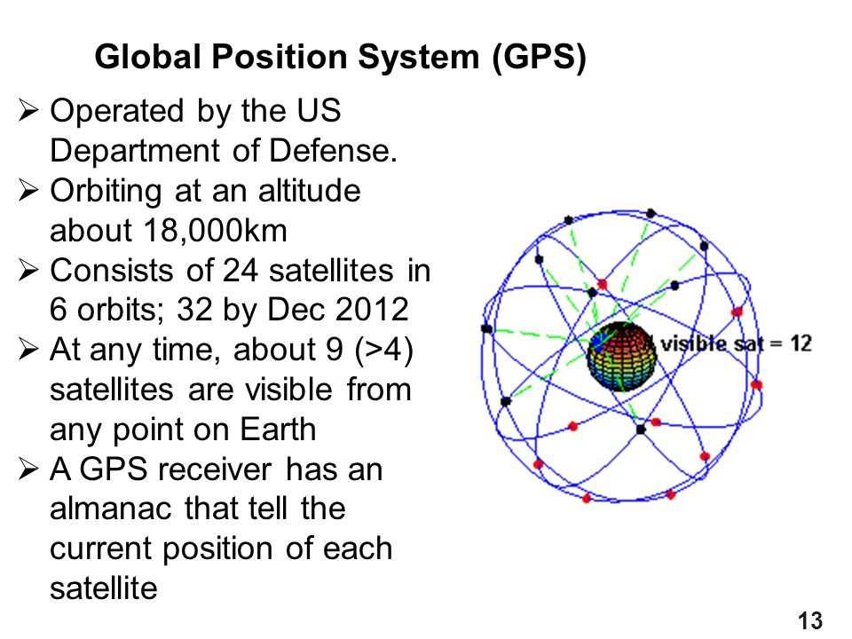 Global Position System (GPS)
