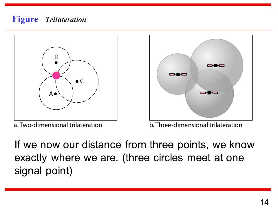 Figure Trilateration If we now our distance from three points, we know exactly where we are.