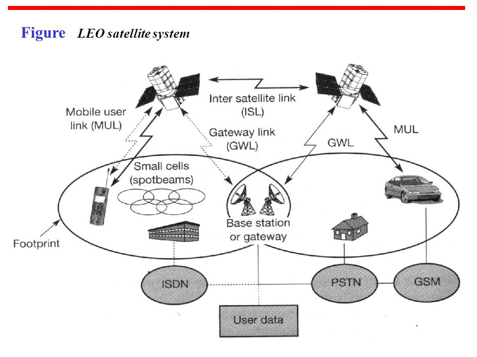 Figure LEO satellite system