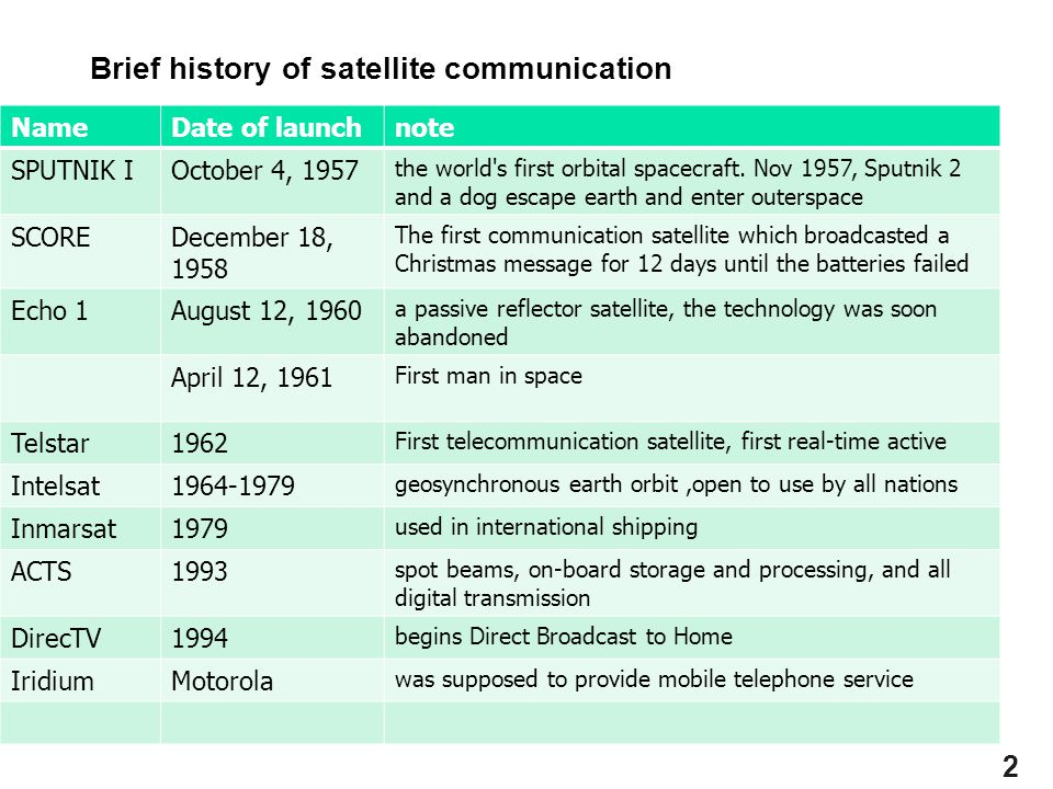Brief history of satellite communication