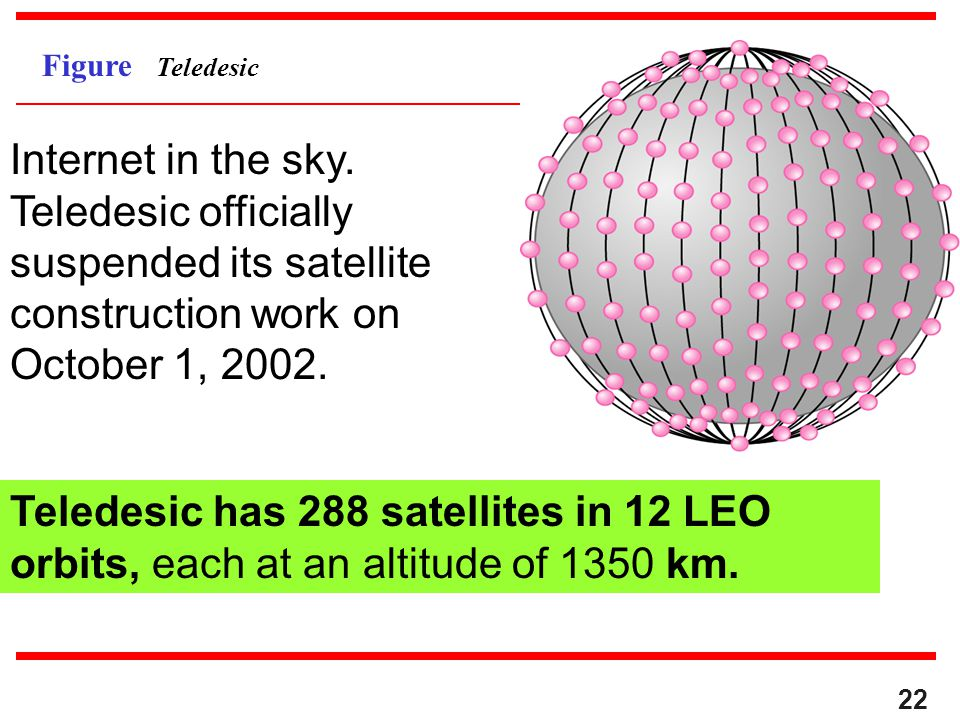 Figure Teledesic Internet in the sky. Teledesic officially suspended its satellite construction work on October 1, 2002.