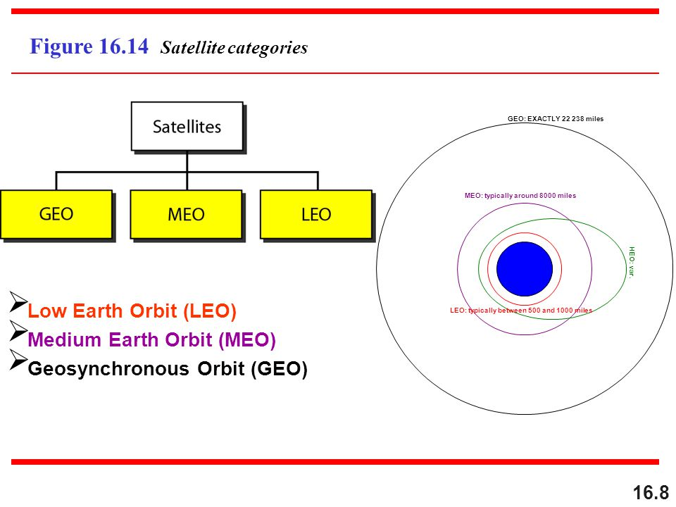Medium Earth Orbit (MEO) Geosynchronous Orbit (GEO)
