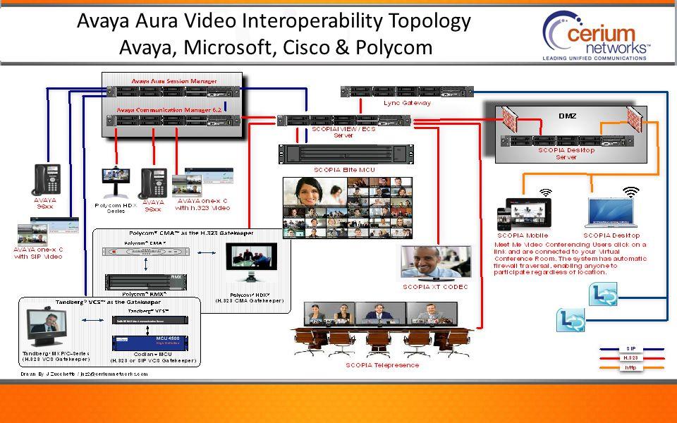 Avaya Aura Video Interoperability Topology