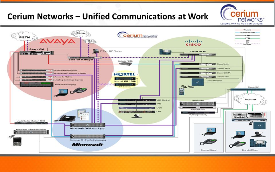 Cerium Networks – Unified Communications at Work
