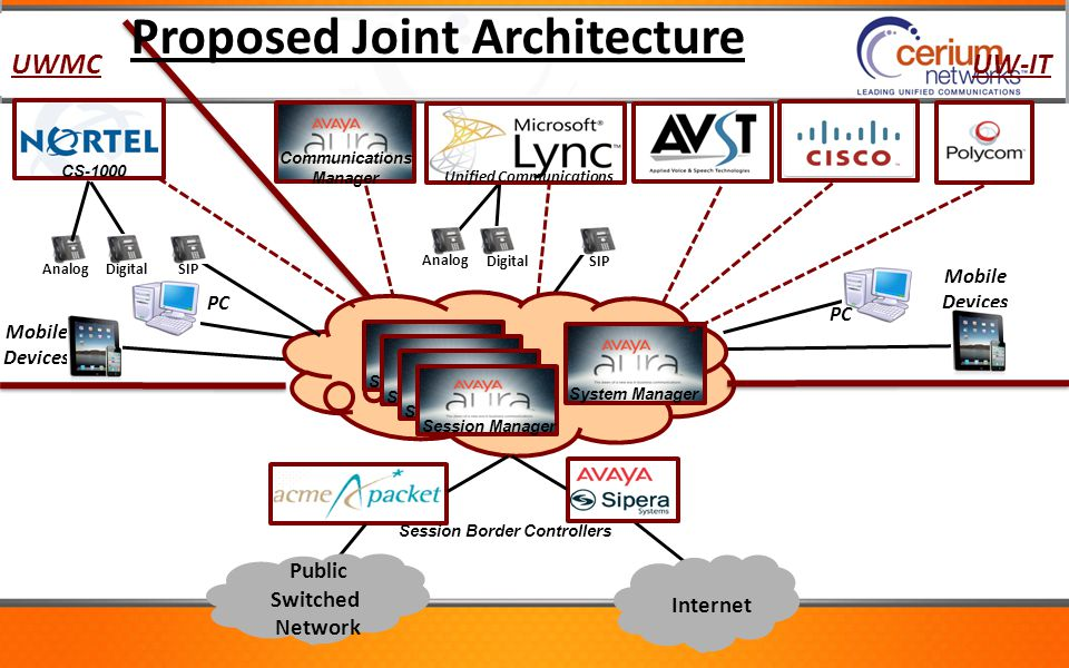 Proposed Joint Architecture
