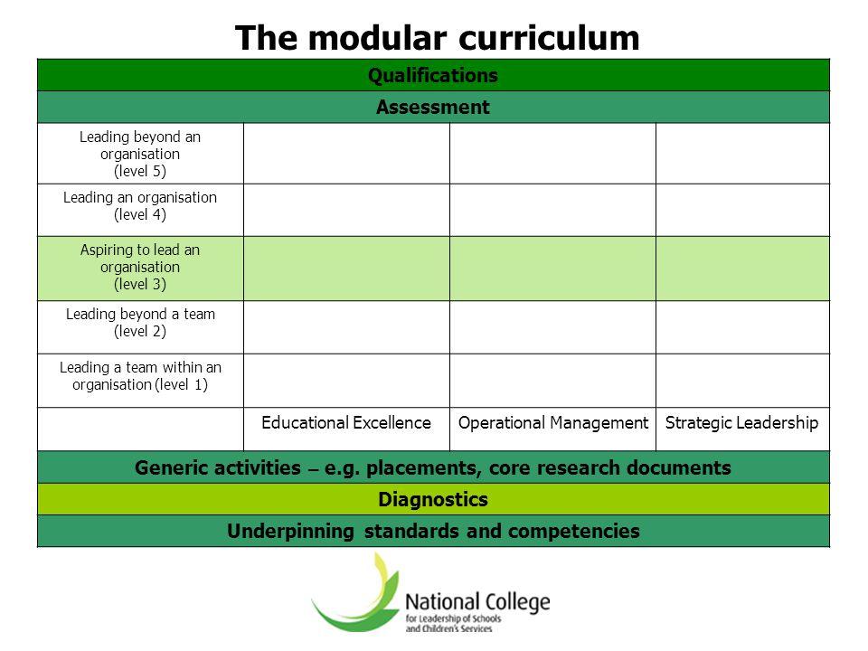 The modular curriculum